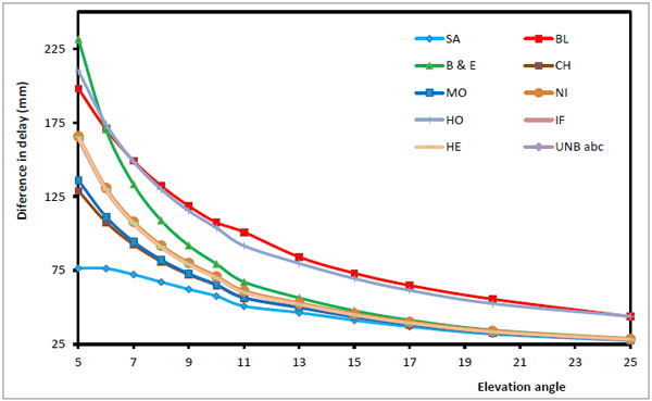 Evaluation of Wet Mapping Functions Used in Modeling